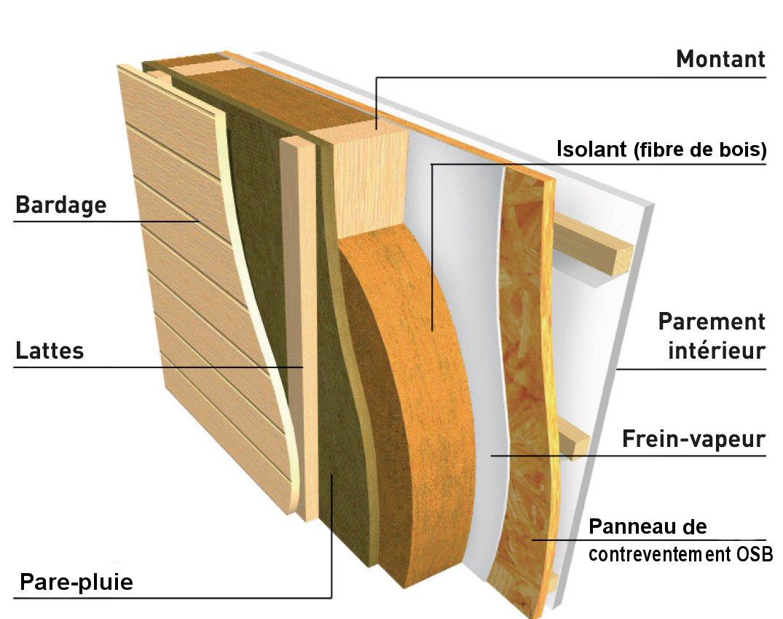 Pourquoi construire maison en bois maison de foret